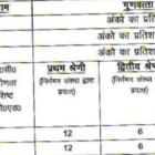UP Primary Teacher Merit List 2017 Basic Education Board  Download