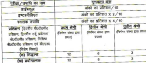 up basic edu board result 2018 assistant teacher merit list expected cut off marks upbeb primary final merit list 2017 download result basic education board parishad teacher assistant uttar pradesh