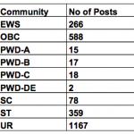 gijarat postal circle gramin dak sevak merit list 2019 gds result recruitment category wise