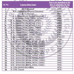 charu chandra college course fee