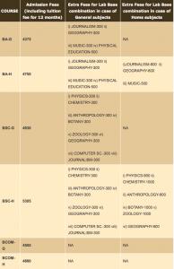 gobardanga hindu college admission 2020 merit list download eligibility criteria selection list