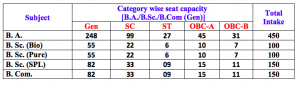 seat availability for general course bhairab ganguly college belghoria