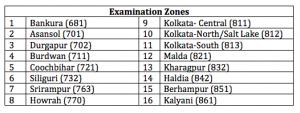 wbjee jenpauh examination centers