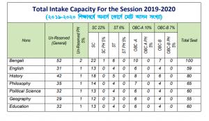 Murshidabad Adarsha Mahavidyalaya seat capacity 2020 merit list provisional & final