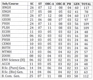 Jangipur College Merit List 2020 seat capacity Upload here