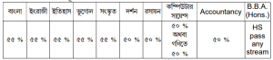 tarakeshwar college eligibility criteria