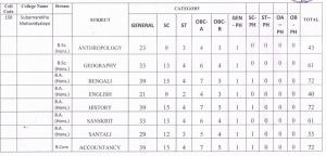 Subarnarekha Mahavidyalaya Merit List 2020