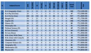 Dumkal College Merit List 2020 Seat Capacity for Honours & General