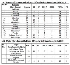 gokhale memorial girls college merit list 2019 seat capacity 2019 admission
