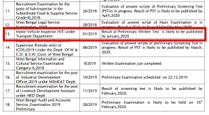 wbpsc mvi nt result 2019-20 pscwbapplication.in
