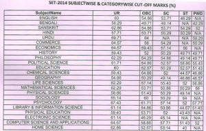 WB SET 2014 Cut Off Marks 2019