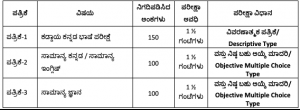 kpsc fda sda syllabus 2020 download pdf karnataka psc junior assistant