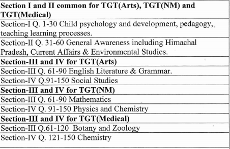 hp tgt tet syllabus 2020 exam pattern download