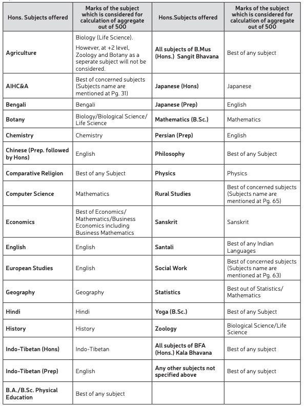 visva bharati university merit list preparation 2020