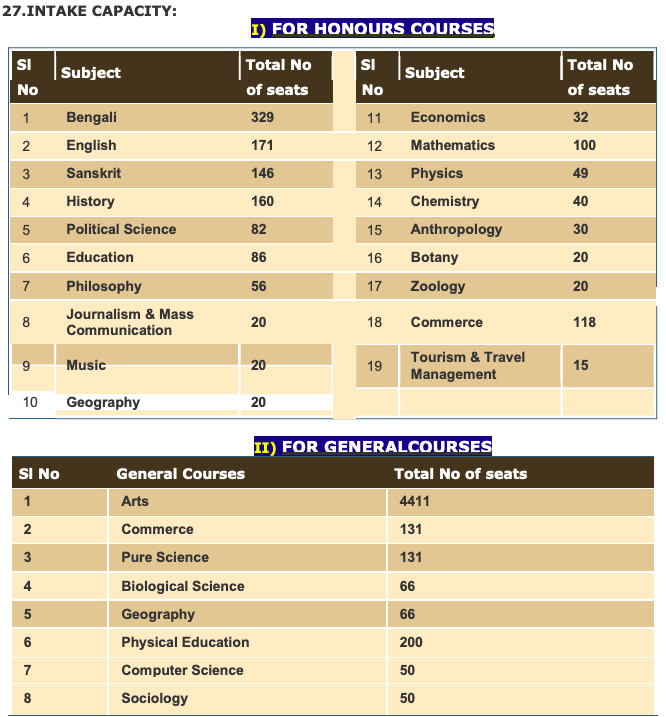 Gobardanga Hindu College Merit List 2020 Download here