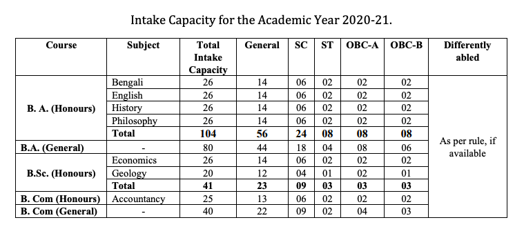 Khandra College admission 2020 seat capacity course wise