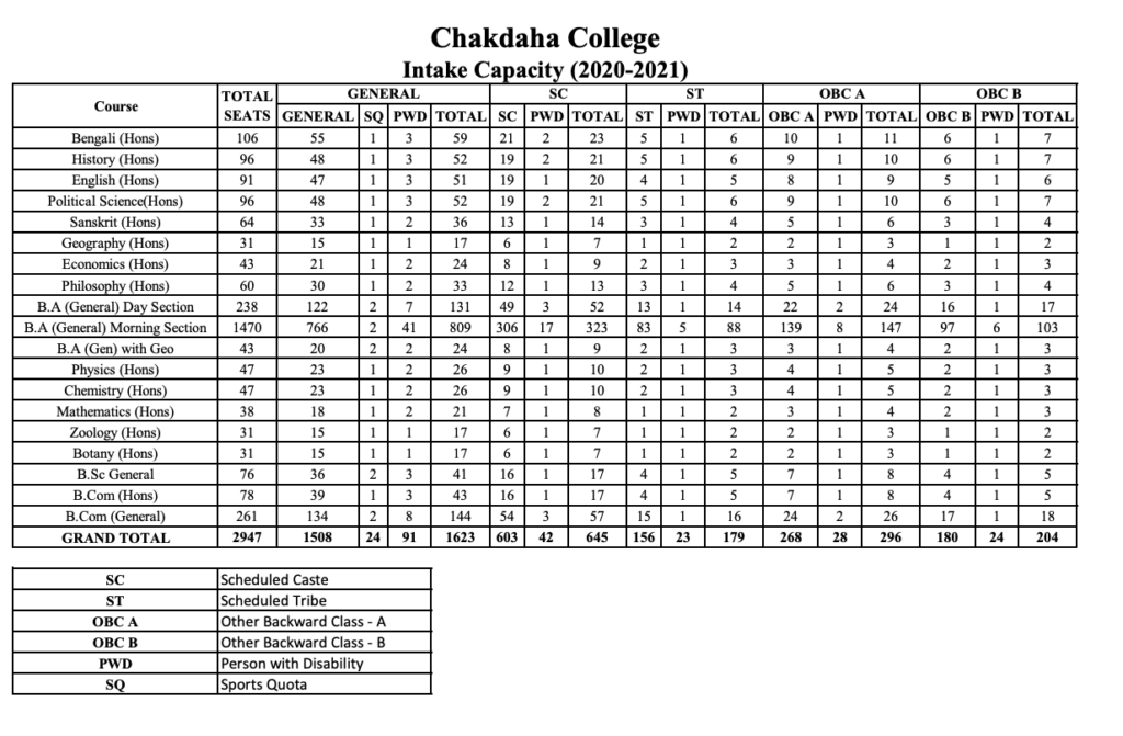 chakdaha college merit list seat capacity 2020-21 category wise for general