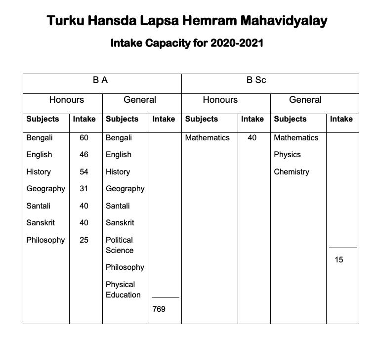 Turku Hansda Lapsa Hemram Mahavidyalaya Merit List 2020 Admission Process