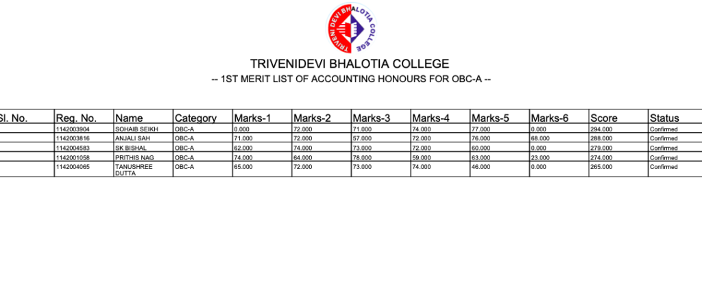 TDB College Merit List 2020 OUT TODAY Download here