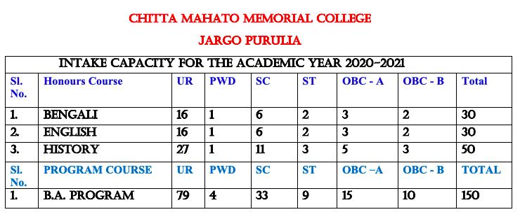 Chitta Mahato Memorial College Merit List 2020 Seat capacity For Admission BA .SC