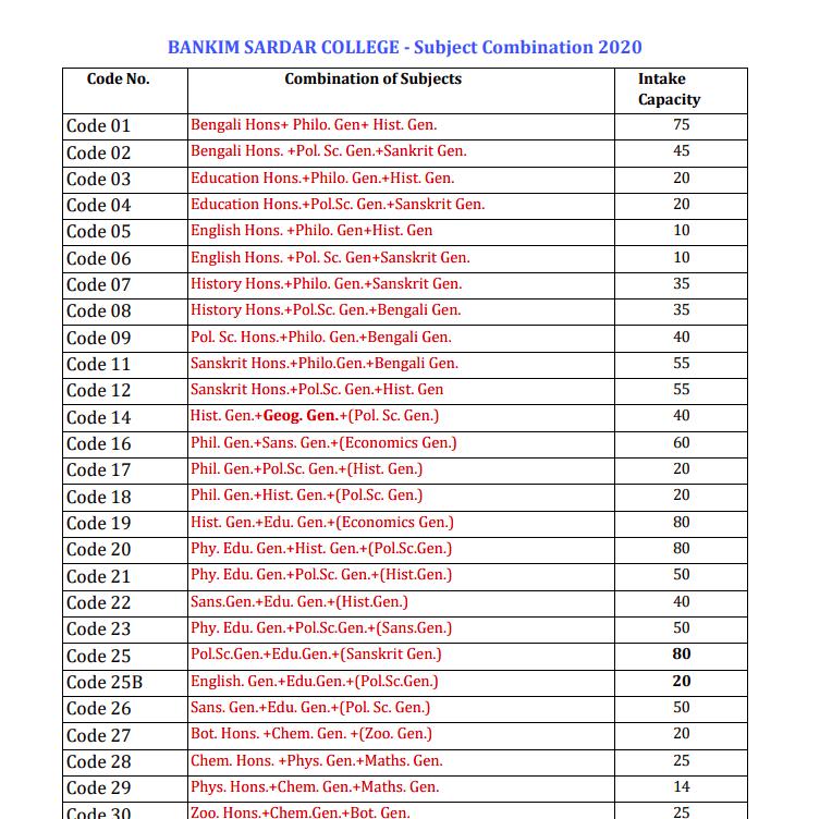 Bankim Sardar College seat capacity for admission 2020-21