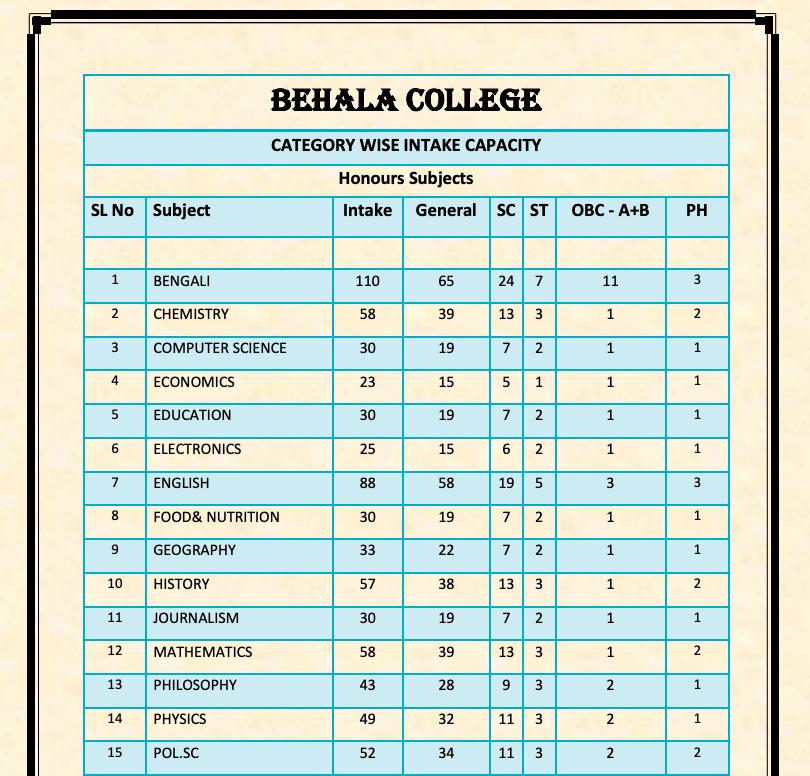 behala college Merit List 2020 seat capacity subject wise admission list