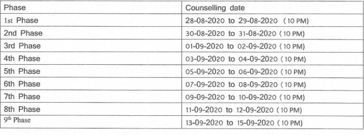 Kushmandi Government College Merit List 2020 Important date for BA B.SC Admission
