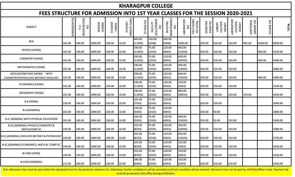 Kharagpur College Admission Fee