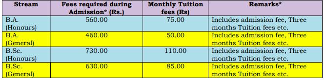 Ambigeria Govt College Merit List 2020 Admission Fee Upload in this photo
