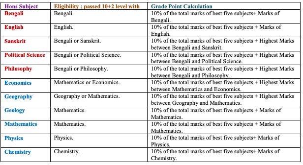 Shahid Matangini Hazra Government College Merit List 2020 Eligibility Criteria