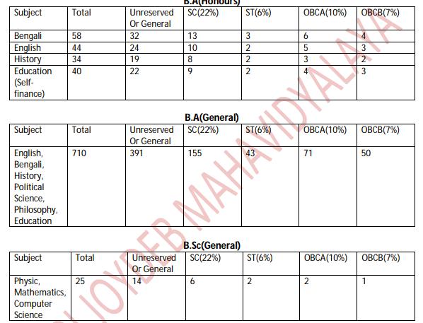 Kabi Joydeb Mahavidyalaya Merit List 2020 Eligibility Criteria upload here
