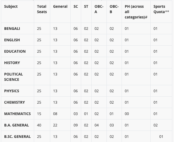 Muragachha Govt College Merit List Seat Capacity for all subject upload here