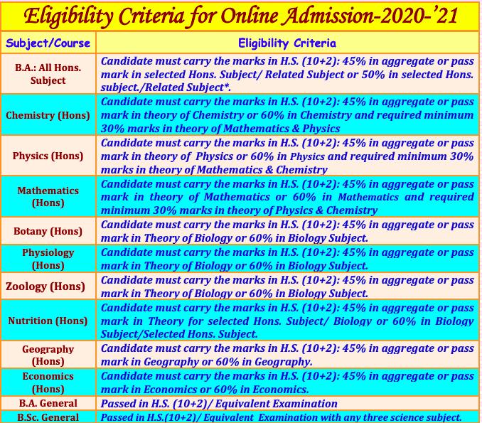 Bajkul Milani Mahavidyalaya Admission Merit List 2020 Eligibility Criteria Upload here