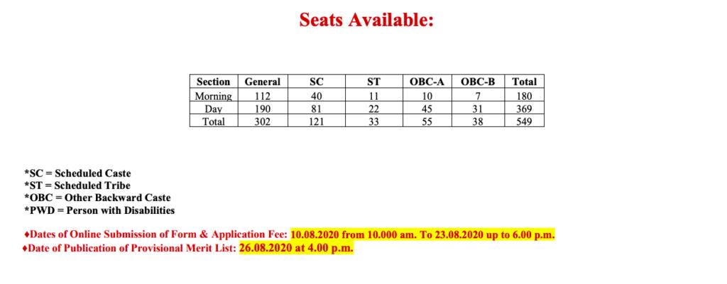 Goenka College Admission list - Seat Capacity Course Wise