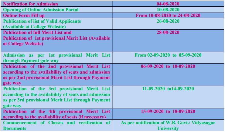 Siddhinath Mahavidyalaya Merit List 2020 Published Admission Date