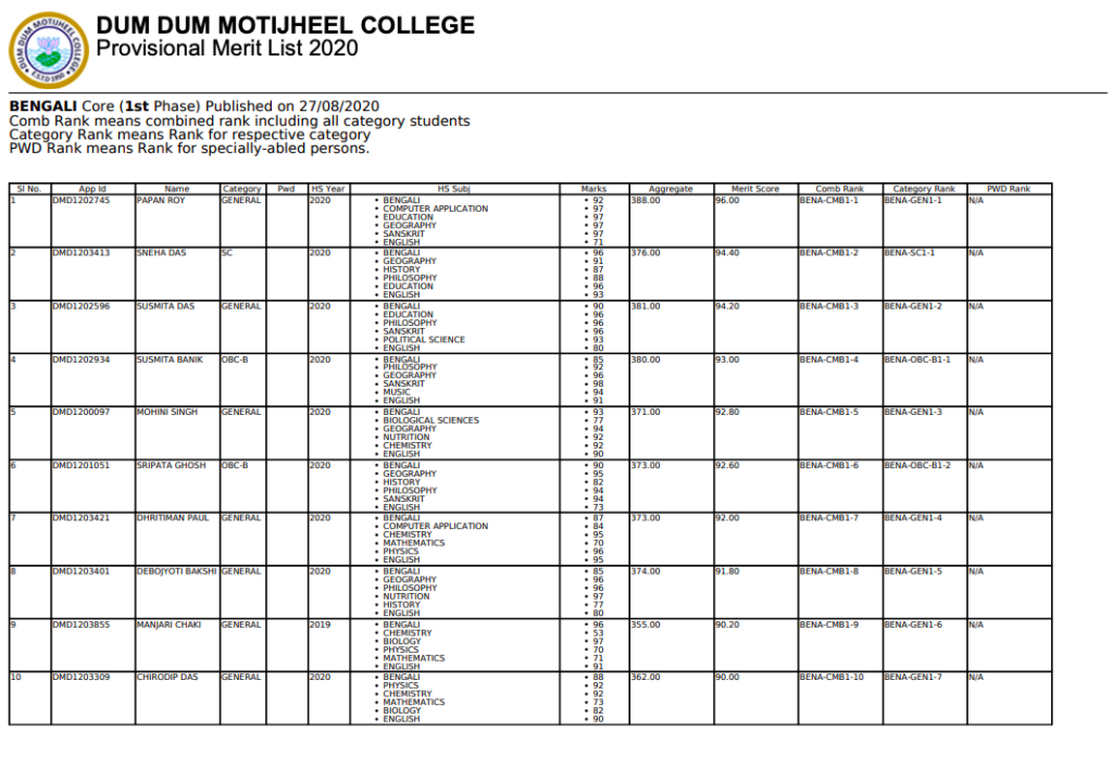 dum dum motijheel college provisional merit list download links subject wise
