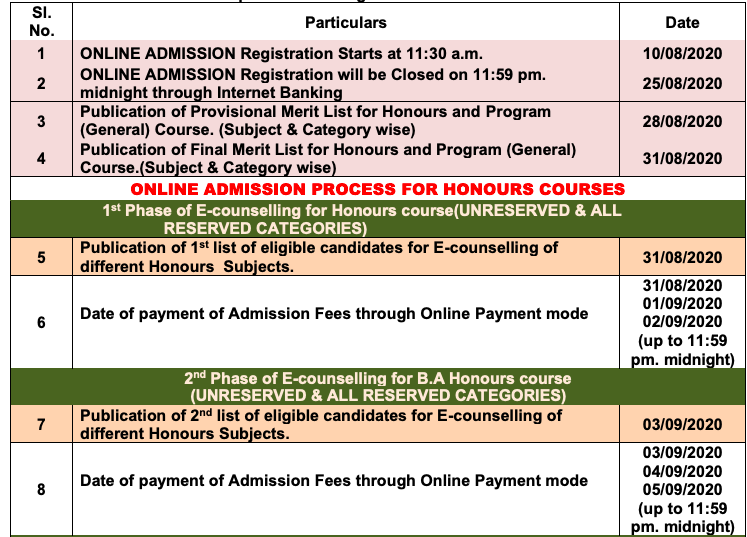 Rajganj College Merit List 2020 Important Date for BA B.SC Admission