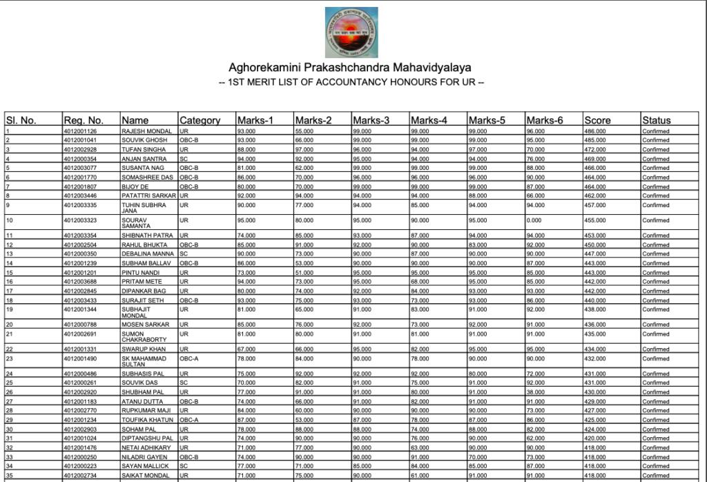 akpc mahavidyalaya provisional merit list links 2020-21