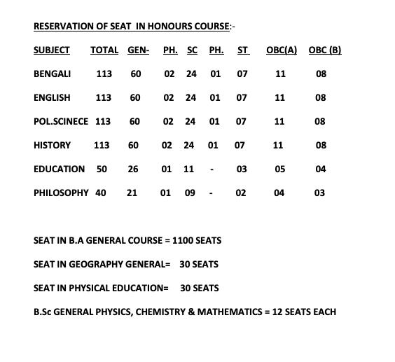 alipurduar vivekananda college seat capacity for admission