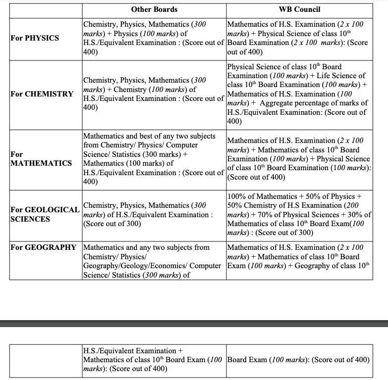 jadavpur university admission eligibility criteria & result information