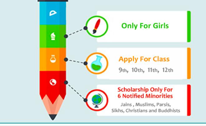 Begum Hazrat Mahal National Scholarship 2020 Application Details