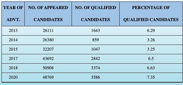 WB SET Result 2020 Download West Bengal State Eligibility Test Merit List Cut Off Marks