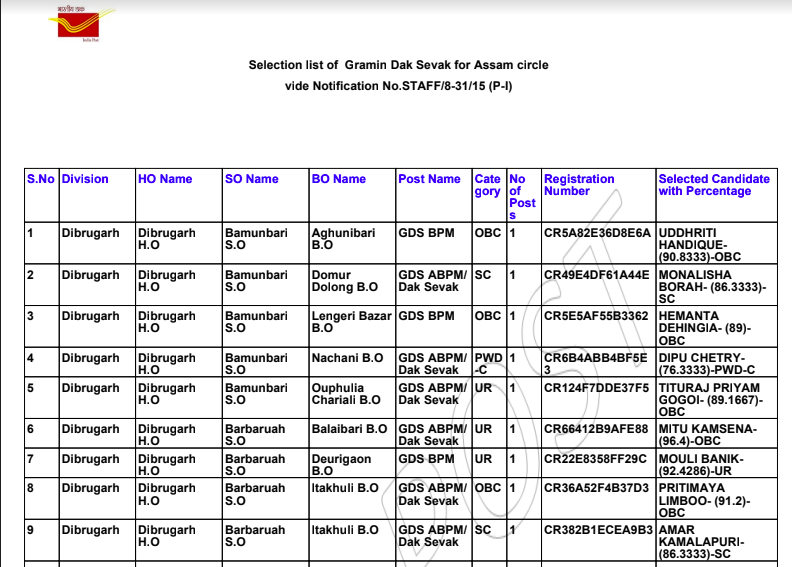 Assam GDS Result 2020   Download Merit List & Expected cut Off marks Check here.