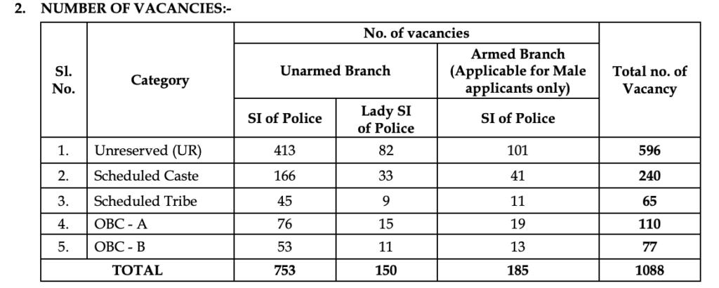 wb police si vacancy 2021 break up