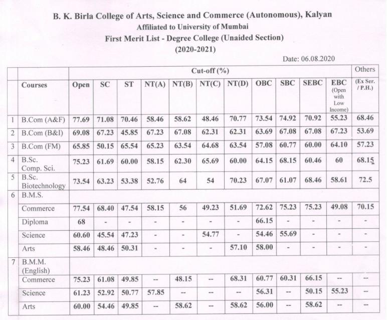 bk birla college first list admission 2020-21