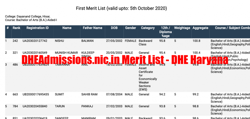 dhe haryana 1st merit list 2020 download at dheadmissions.nic.in