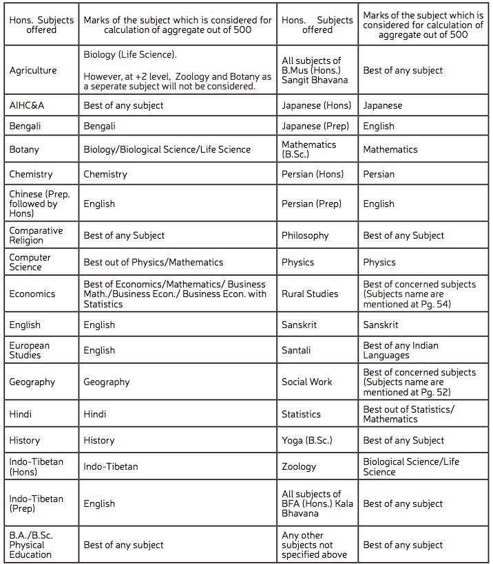 Visva Bharati Merit List 2019 VBU UG PG B Ed Admission Merit
