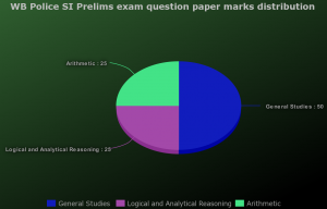 wb police si question paper pattern prelims marks distribution