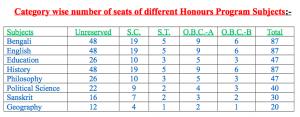 falakata college admission seats availability