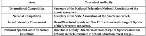 wbpsc mvi spoertsperson category eligibility criteria